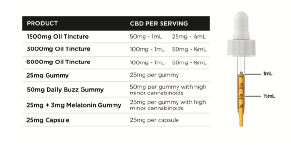 What's the right amount of CBD?